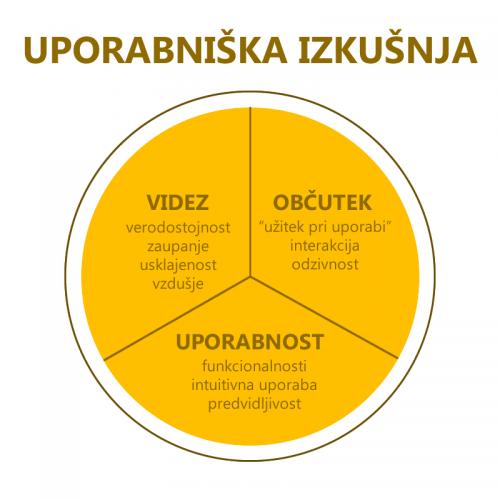 Uporabniska_izkusnja_SLO